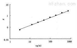 鸡核因子κB(NF-κB)ELISA分析试剂盒