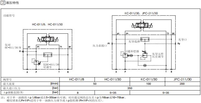 atos二通压力补偿器,阿托斯hc/kc/jpc型压力控制阀图片