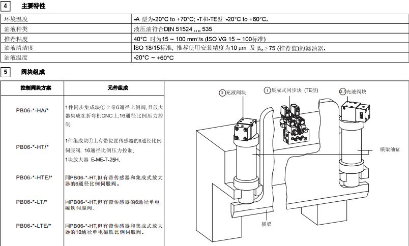 原装定制pb06-c-hte-p3-16,阿托斯折弯机液压系统图片
