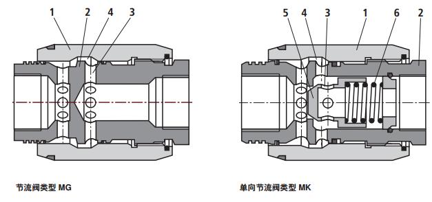 力士乐mg型节流阀,力士乐mk型单向节流阀图片