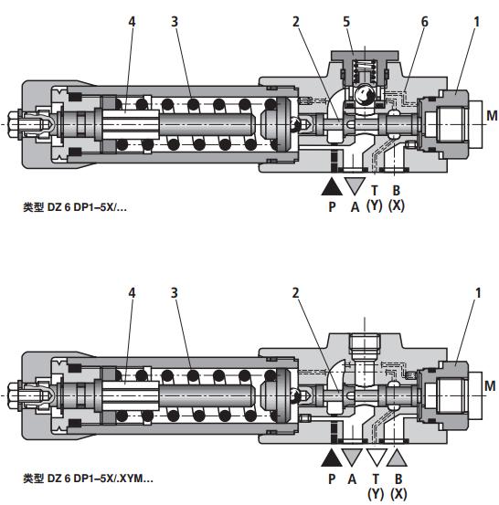 德国Rexroth顺序阀的启闭特性假如太差,则流量较大时一次压力过高,回路效率降低。启闭特性带有滞环,开启压力低于闭合压力,负载流量变化时应予留意。开启压力过低的阀,再压力低于设定压力时发生前漏,引起执行器误动作。通过阀的流量远小于额定流量时,产生振动或其他不稳定现象。此时要再回路上采取措施。 力士乐直动式顺序阀,Rexroth压力顺序阀,力士乐DZ.