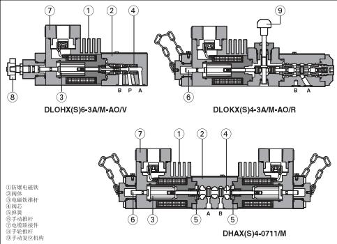 调节开度或停电,检修时可手动控制,省去旁路  单向电磁阀 阻止介质图片