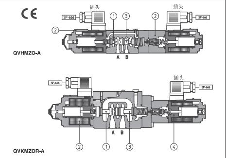 比例流量控制阀与电子放大器协同工作,,放大器向向比例阀提供适当的