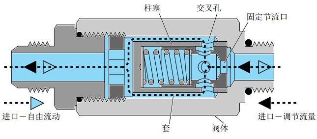 流量控制阀的工作原理