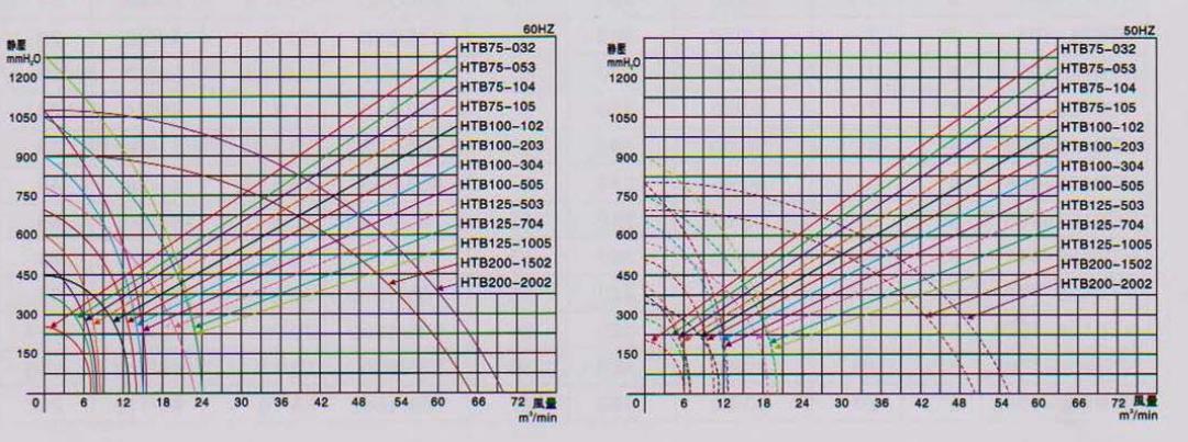 东洸HTB200-1502透浦风机 高压离心鼓风机性能曲线