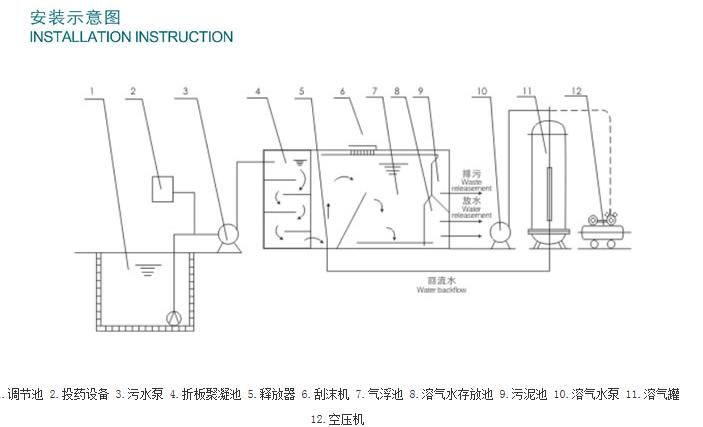 超级溶气气浮机(平流式)