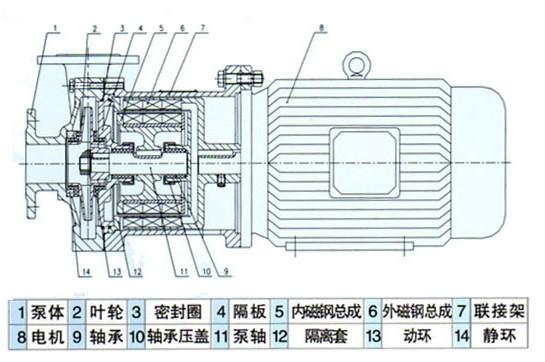 一, cq系列不锈钢磁力泵结构图:    1,磁力泵应水平安装,不宜竖立