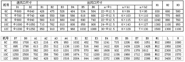 离心风机4-72型是工业应用最普遍的一种,因其价格低廉,结构简单,在成熟的制造技术下,可随意生产而被广泛应用。可是很多朋友对厂家的离心风机选型技术参数可能都很了解,但是都要面对安装,所以离心风机4-72型的尺寸参考是必需的一个环节,下面我就列出4-72型离心风机大部分的外形尺寸图表,供参考!