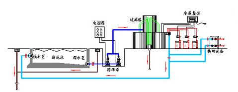 中国馆顶部结构图