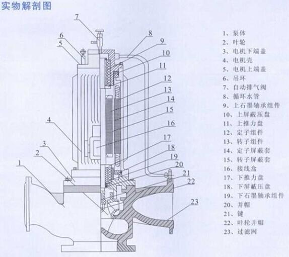 六,spg型屏蔽式管道离心泵结构图: 型号 流量 (m3/h) 扬程 (m) 电机