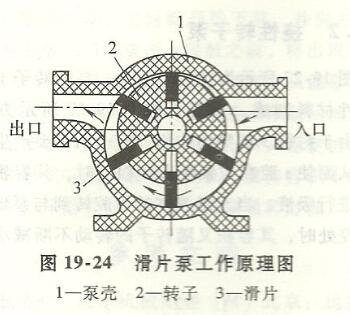 滑片泵的结构如图19—24所示