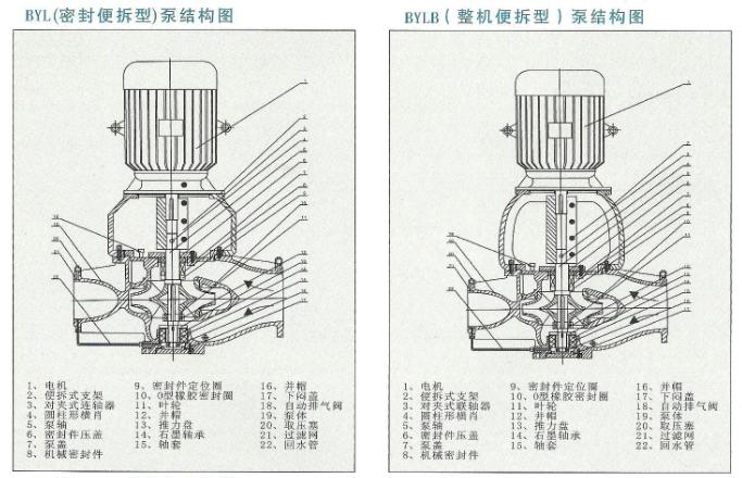 大流量管道离心泵结构图