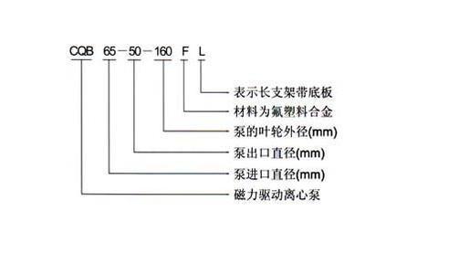 CQB-F型氟塑料磁力泵型号意义