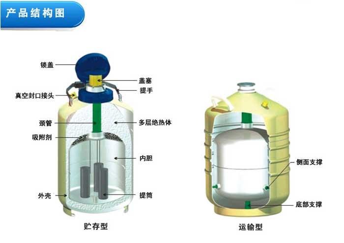 天驰运输型YDS-80L液氮罐/液氮冰激凌专用设备价格